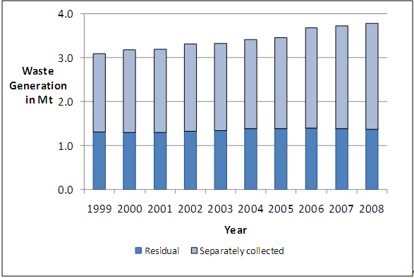Figure 2: Generation of waste from households and similar establishments in Austria (Umweltbundesamt 2009b)