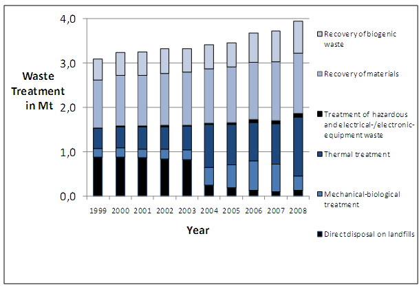 Figure 3: First treatment step of waste from households and similar establishments 1999-2004 (Umweltbundesamt 2009b)