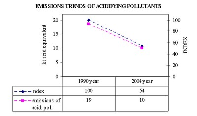 Figure 4. Emission trends of acidifying pollutants
