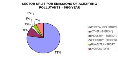 Figure 5. Emissions of acidifying pollutants by sectors