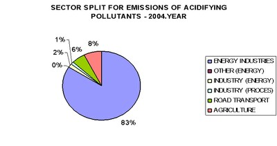 Figure 6. Emission of acidifying pollutants by sector - 2004