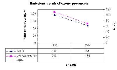 Figure 7. Emission trends for ozone precursors