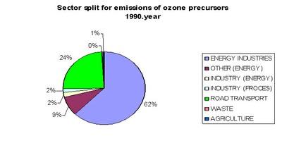 Figure 8. Emissions of ozone precursors - 1990.