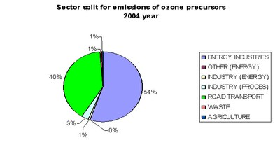 Figure 9. Emissions of ozone precursors by sector - 2004.