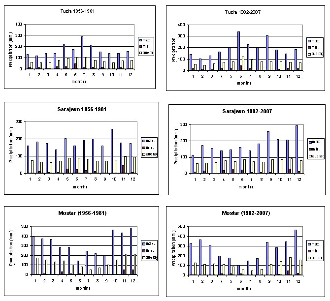 Figure 2. Extreme and average values for monthly precipitation in Tuzla, Sarajevo and Mostar for the periods 1956-1981 and 1982-2007.