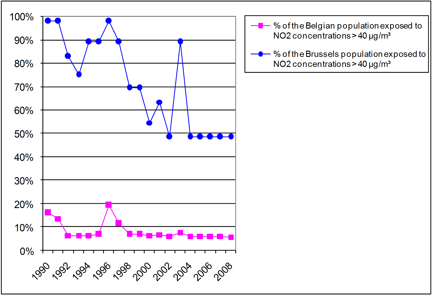 Figure 3: Percentage of the Belgian and the Brussels population potentially exposed to NO2