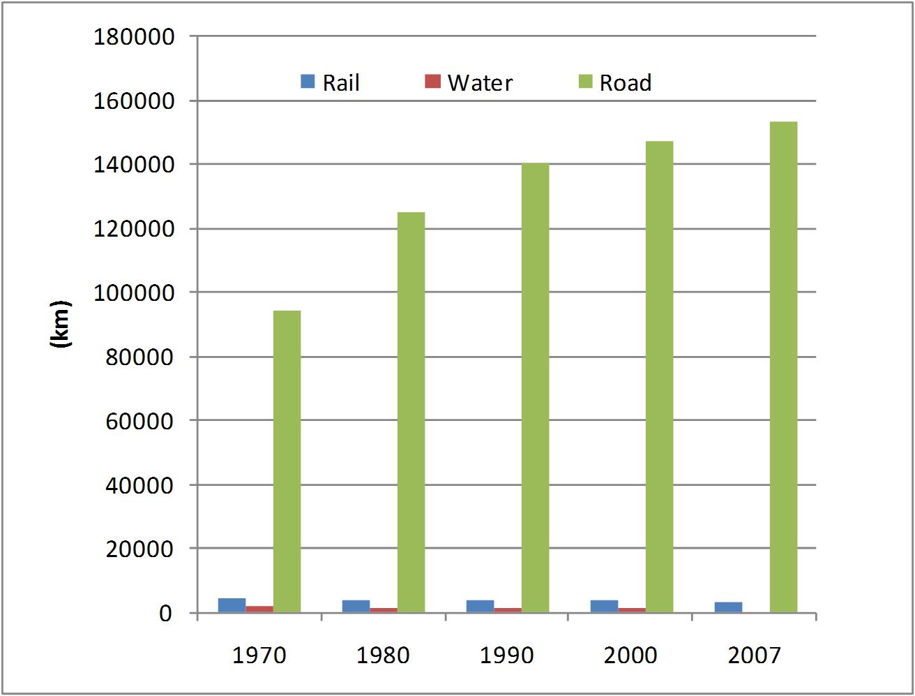 Figure 5: Evolution of transport infrastructure in Belgium, 1970-2007