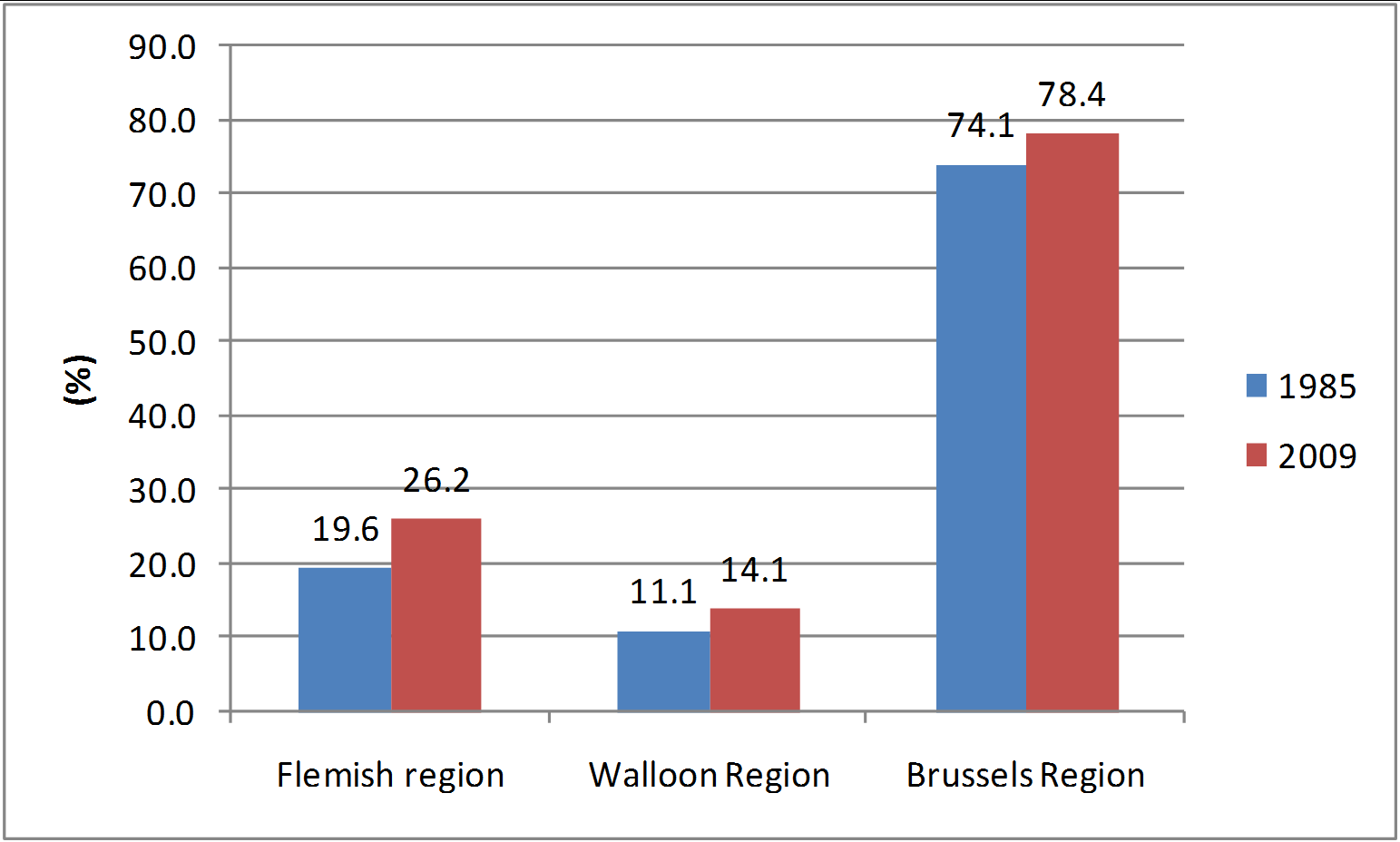Figure 2: Share of built-up area in each Region of Belgium, 1985 and 2009