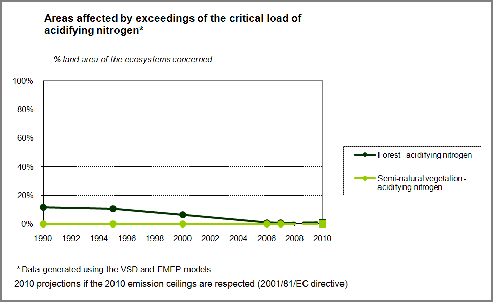 Figure 11: Exceedance of critical load for acidification in Wallonia 1990-2010