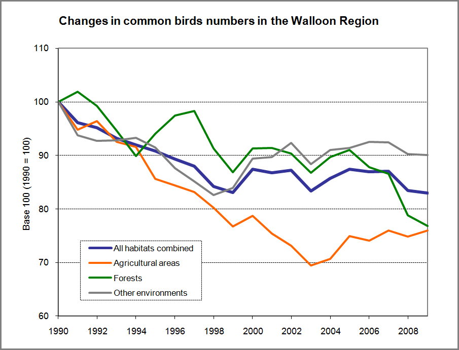 Figure 4.2  Changes in common birds numbers in the Walloon Region