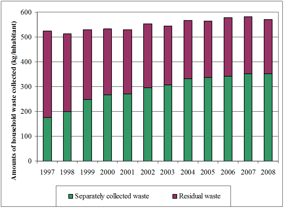 Figure 9: Amounts of household waste collected separately in the Walloon Region