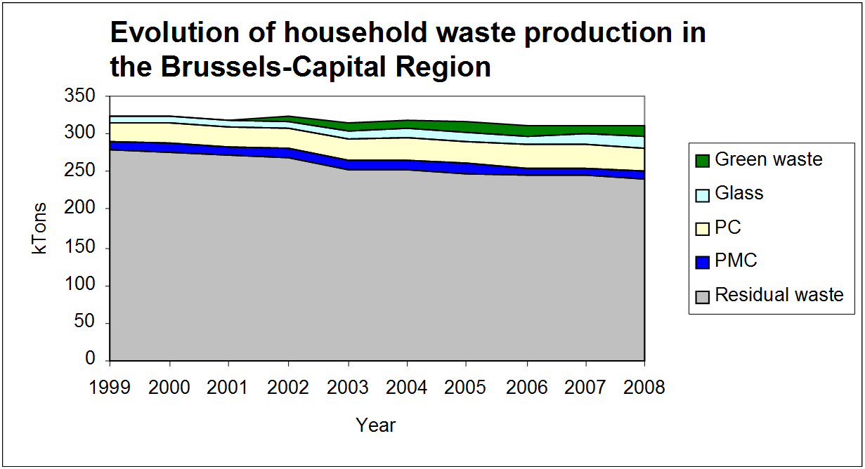 Figure 10: Amounts of household waste collected separately in the Brussels-Capital Region