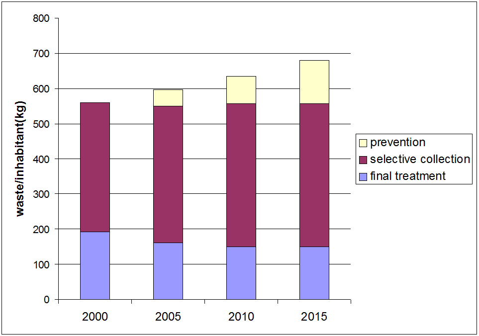Figure 13: Outlook household waste in the Flemish Region