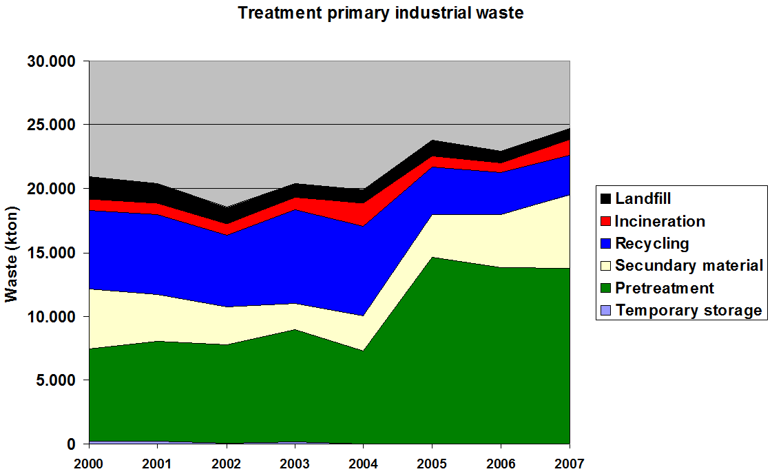 Figure 4: Treatment of primary industrial waste in the Flemish Region