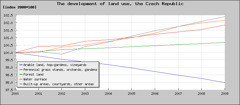 The development of land use, the Czech Republic [index 2000=100]