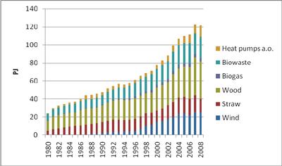 Proizvodnja obnovljive energije Danska 1980.-2008.