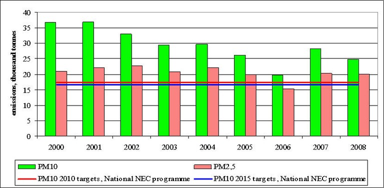 Figure 11. Emissions of primary PM10 and PM2.5 in 2000-2008 and projections