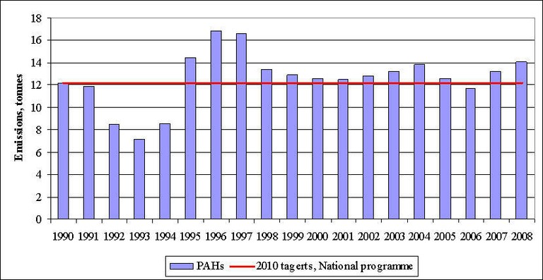 Figure 12. PAH emissions in 1990-2008 and projections