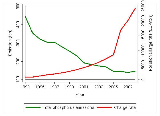 Figure: Pollution charge rate and the trend of reduction of total phosphorus emissions into water.