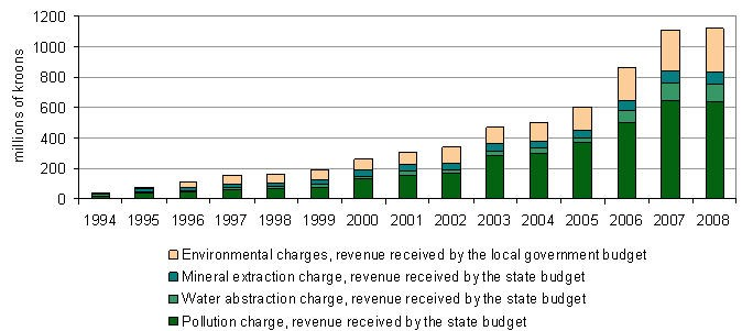 Figure: Revenue from environmental charges 1994–2008. Note: The figure reflects only revenue from pollution charges, charge for water abstraction and mineral extraction.