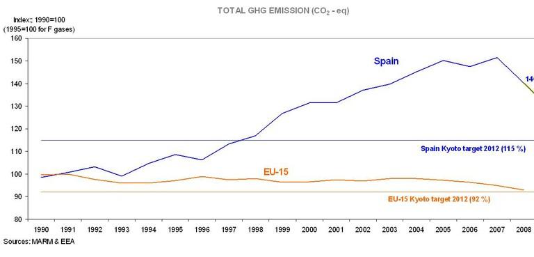 GHG emission