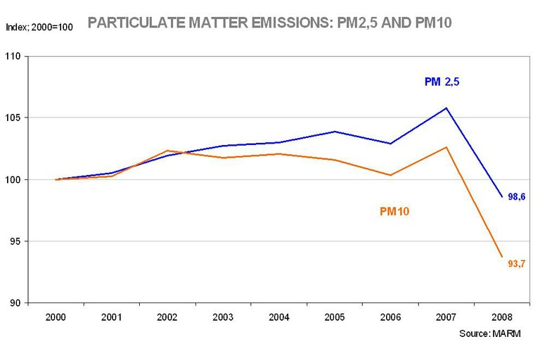 Particulate matter emissions