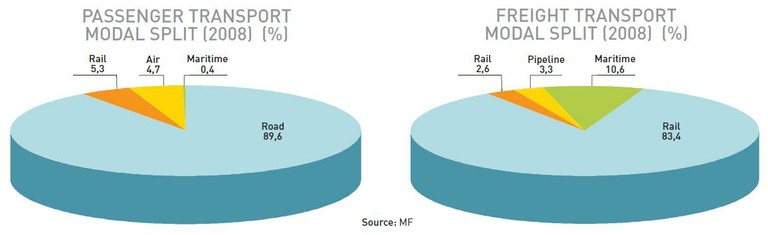 Transport modal split 2008