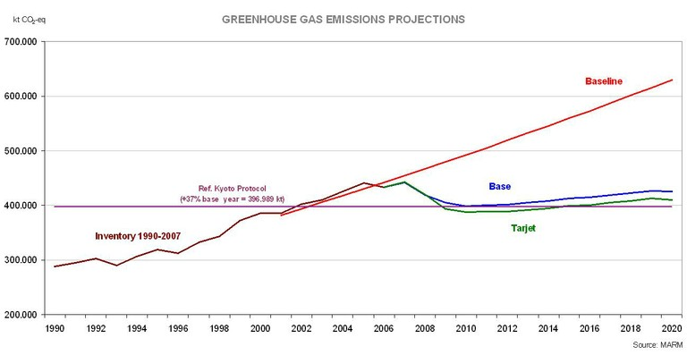 GHG Projections