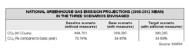 GHG projections table