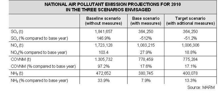 Pollutants projections table