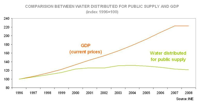 WATER & GDP