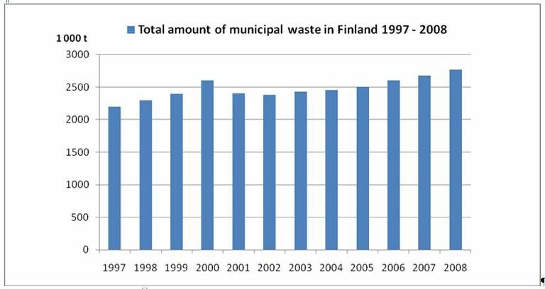 Waste Figure1