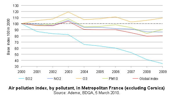 Air pollution index, by pollutant, in Metropolitan France (excluding Corsica)