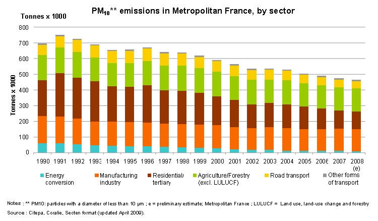 PM10** emissions in Metropolitan France, by sector