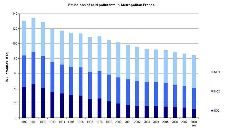 Emissions of acid pollutants in Metropolitan France