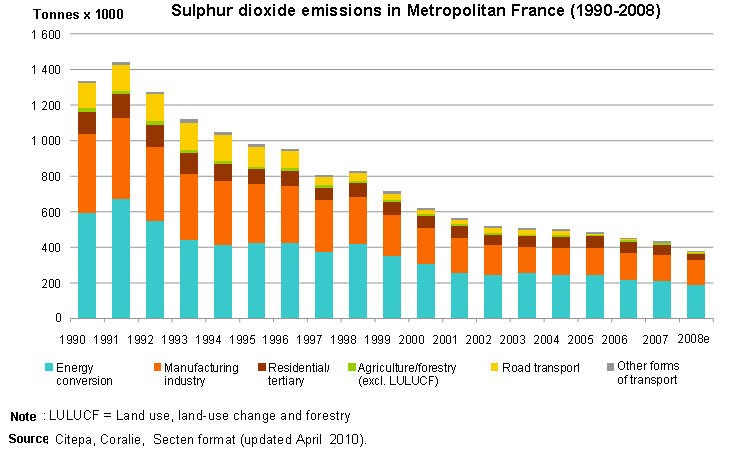 Sulphur dioxide emissions in Metropolitan France (1990-2008)