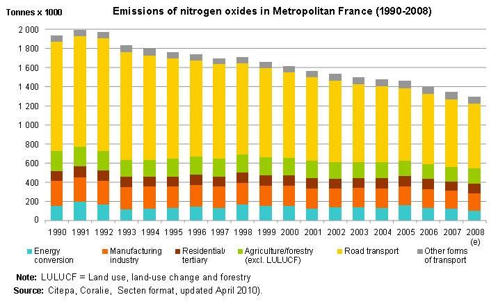 Emissions of nitrogen oxides in Metropolitan France (1990-2008)