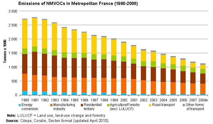 Emissions of NMVOCs in Metropolitan France (1990-2008)