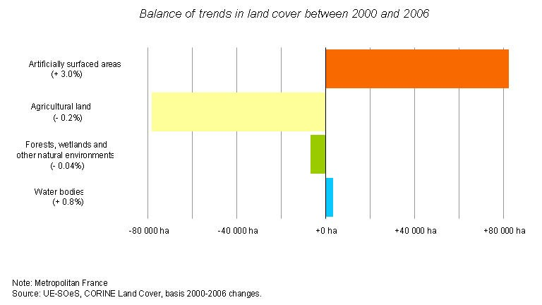 Balance of trends in land cover between 2000 and 2006