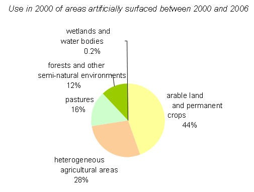 Use in 2000 of areas artificially surfaced between 2000 and 2006