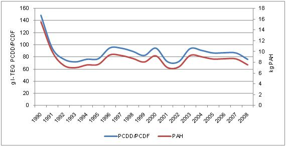 Figure 11. PCDD/PCDF and PAH emissions in the air in Croatia, 1990-2008