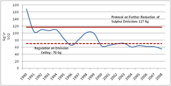 Figure 5. SO2 (Gg/yr) emissions in the air in Croatia, 1990 - 2008