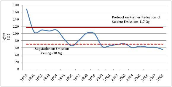 Figure 5. SO2 (Gg/yr) emissions in the air in Croatia, 1990 - 2008
