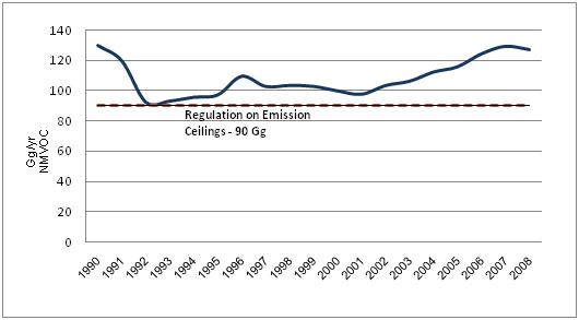 Figure 7. NMVOC emissions in the air (Gg/yr) in Croatia, 1990 – 2008