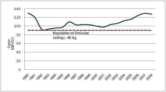 Figure 7. NMVOC emissions in the air (Gg/yr) in Croatia, 1990 – 2008