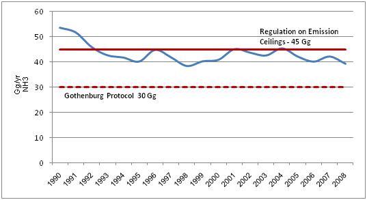 Figure 8. NH3 emissions in the air (Gg/yr) in Croatia, 1990 2008