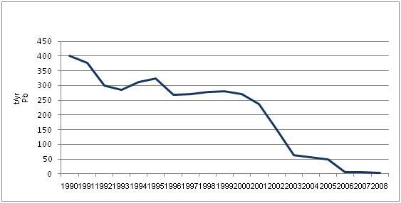Figure 9. Pb emissions in the air (t/yr) in Croatia, 1990-2008