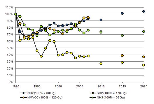 Figure 13. Relative trends for total emission of main air pollutants in Croatia in the 1990-2008 period and projections for 2010, 2015 and 2020 with measures taken