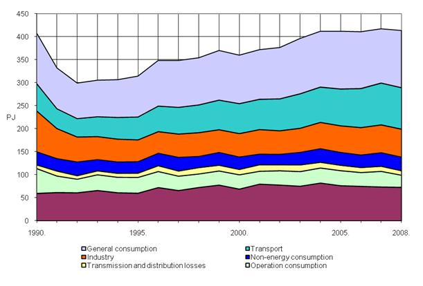 Figure 2. Total energy consumption breakdown, 1990–2008 [3]
