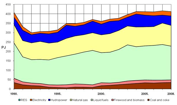 Figure 3. Total energy consumption in Croatia, 1990–2008 [3]